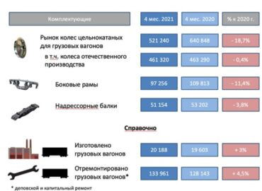 Предварительные данные по выпуску составных частей подвижного состава предприятиями металлургического комплекса Российской Федерации за 4 месяца 2021 г.
