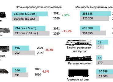 Предварительные данные по выпуску подвижного состава за 4 месяца 2021 г.